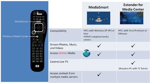 HP MediaSmart TVs - Using the Extender for Windows Media