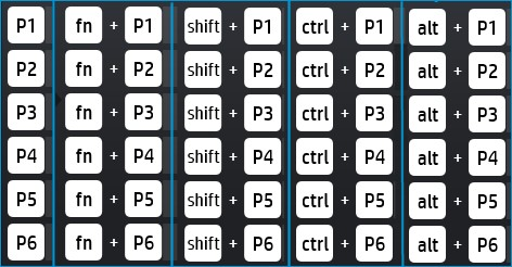 Gaming key combinations