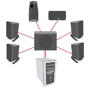 hp and compaq desktop pcs connecting speakers or headphones figure 5 1 speaker connections
