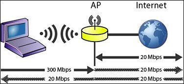AP has lower wired throughput than wireless throughput