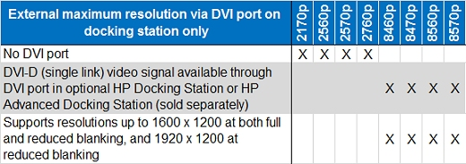 The HP EliteBook 2170p, 2560p, 2570p, and 2760p do not have a DVI port.The HP EliteBook 8460p, 8470p, 8560p, and 8570p have a DVI-D (single link) video signal available through DVI port in optional HP Docking Station or HP Advanced Docking Station (sold separately) and support resolutions up to 1600 x 1200 at both full and reduced blanking, and 1920 x 1200 at reduced blanking.