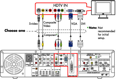 tv to vga schematic rca to vga schematic hp digital entertainment center - setting up both a tv and ... #4