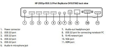 Image of the  HP 2005pr USB 2.0 Port Replicator with callouts for each component.