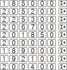 HP 12c Financial Calculator - Statistics - Average and Standard