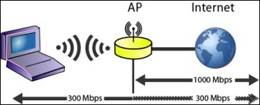 AP has higher wired throughput than wireless throughput