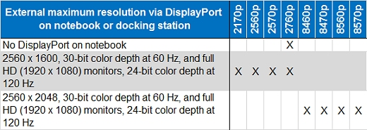 The HP EliteBook 2760p does not have a DisplayPort connection on the notebook.The HP EliteBook 2170p, 2560p, 2570p, and 2760p have an external maximum DisplayPort resolution of 2560 x 1600, 30-bit color depth at 60 Hz, and full HD (1920 x 1080) monitors, 24-bit color depth at 120 Hz.The HP EliteBook 8460p, 8470p, 8560p, and 8570p have an external maximum DisplayPort resolution of 2560 x 2048, 30-bit color depth at 60 Hz, and full HD (1920 x 1080) monitors, 24-bit color depth at 120 Hz.