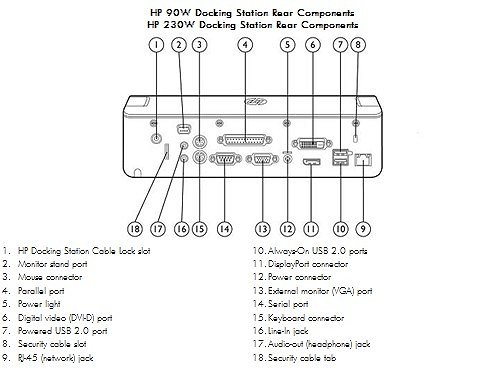 Image of the HP 2011 90W and 230W  Advanced Docking Stations with callouts for each component.