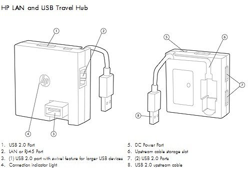 Image of the  HP LAN and USB Travel Hub with callouts for each component.