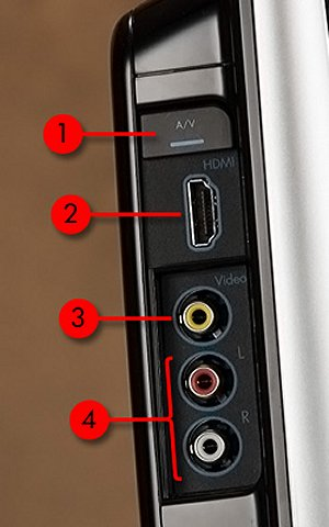 Image of the video display input ports