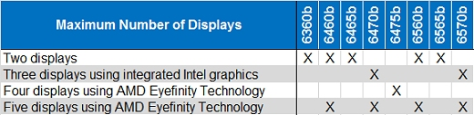 Matrix of the maximum number of displays for HP ProBook Notebook PCs:Two displays: 6360b, 6460b, 6465b, 6560b, 6565b.Three displays using integrated Intel graphics: 6470b, 6570b.Four displays using AMD Eyefinity Technology: 6475b.Five displays using AMD Eyefinity Technology: 6460b, 6470b, 6560b, 6570b.