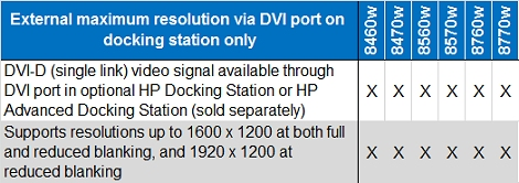 All HP EliteBook Mobile Workstations (8460w, 8470w, 8560w, 8570w, 8760w, and 8770w) have a DVI-D (single link) video signal available through DVI port in optional HP Docking Station or HP Advanced Docking Station (sold separately) and support resolutions up to 1600 x 1200 at both full and reduced blanking, and 1920 x 1200 at reduced blanking.