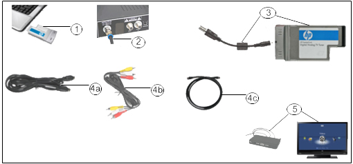 Illustration of components needed when connecting PC to TV using a set-top box.