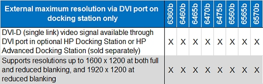 All HP ProBook Notebook PCs (6360b, 6460b, 6465b, 6470b, 6475b, 6560b, 6565b, and 6570b) have a DVI-D (single link) video signal available through DVI port in optional HP Docking Station or HP Advanced Docking Station (sold separately) and support resolutions up to 1600 x 1200 at both full and reduced blanking, and 1920 x 1200 at reduced blanking.