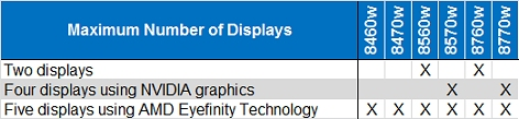 Matrix of the maximum number of displays for HP EliteBook Mobile Workstations:Two displays: 8560w, 8760w.Four displays using NVIDIA graphics: 8570w, 8770w.Five displays using AMD Eyefinity Technology: 8460w, 8470, 8560w, 8570w, 8760w, 8770w.