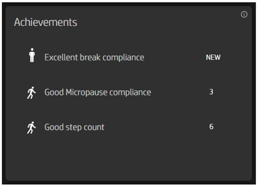 HP WorkWell Achievements section listing Excellent break compliance, Good Micropause compliance, and Good step count