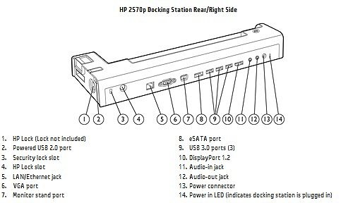 Image of the HP 2570P Docking Station with callouts for each component.