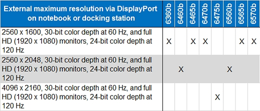 The HP ProBook 6360b, 6465b, 6470b, 6565b, and 6570b have a maximum external DisplayPort resolution of 2560 x 1600, 30-bit color depth at 60 Hz, and full HD (1920 x 1080) monitors, 24-bit color depth at 120 Hz.The HP ProBook 6460b and 6560b have a maximum external DisplayPort resolution of 2560 x 2048, 30-bit color depth at 60 Hz, and full HD (1920 x 1080) monitors, 24-bit color depth at 120 Hz.The HP ProBook 6475 have a maximum external DisplayPort resolution of 4096 x 2160, 30-bit color depth at 60 Hz, and full HD (1920 x 1080) monitors, 24-bit color depth at 120 Hz.