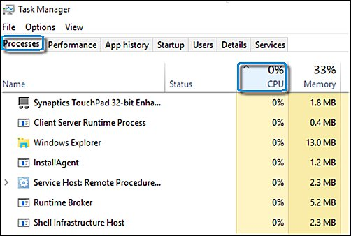 Processes tab with the CPU column header selected