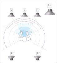 Speaker position (5.1)