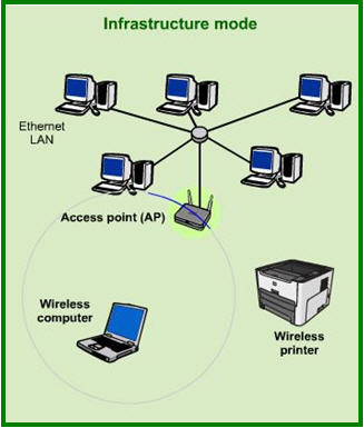 connecting through a wireless network