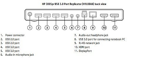 Image of the  HP 3005pr USB 3.0 Port Replicator with callouts for each component.