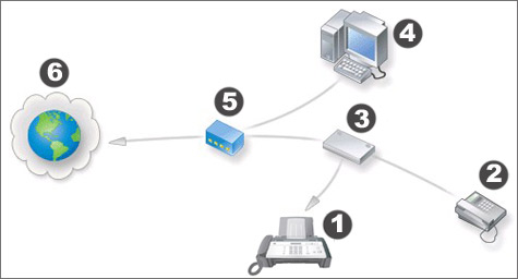 Illustration: VoIP Network fax connection.
