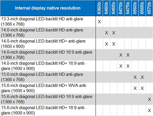 The HP ProBook 6360b has a 13.3-inch diagonal LED-backlit HD anti-glare (1366 x 768) native resolution.The HP ProBook 6460b and 6465b have a 14.0-inch diagonal LED-backlit HD anti-glare (1366 x 768) native resolution.The HP ProBook 6460b and 6465b have a 14.0-inch diagonal LED-backlit HD+ anti-glare (1600 x 900) native resolution.The HP ProBook 6470b and 6475b have a 14.0-inch diagonal LED-backlit HD 16:9 anti-glare (1366 x 768) native resolution.The HP ProBook 6470b and 6475b have a 14.0-inch diagonal LED-backlit HD+ 16:9 anti-glare (1600 x 900) native resolution.The HP ProBook 6560b and 6565b have a 15.6-inch diagonal LED-backlit HD anti-glare (1366 x 768) native resolution.The HP ProBook 6560b and 6565b have a 15.6-inch diagonal LED-backlit HD+ WVA anti-glare (1600 x 900)native resolution.The HP ProBook 6570b has a 15.6-inch diagonal LED-backlit HD 16:9 anti-glare (1366 x 768) native resolution.The HP ProBook 6570b has a 15.6-inch diagonal LED-backlit HD+ 16:9 anti-glare (1600 x 900) native resolution.