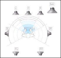 Speaker position (7.1)